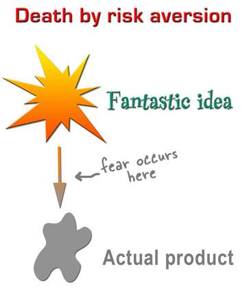 idea and fear