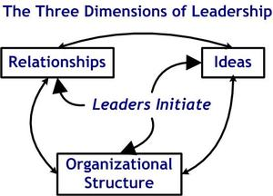 leadership dimensions diagram_2