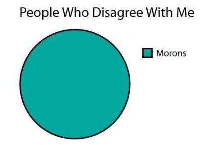 morons disagree