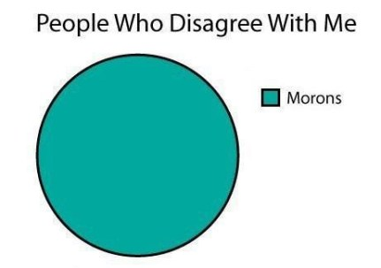 morons disagree