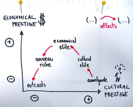 counter culture prestige behavior