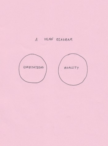 expectations reality diagram