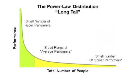 employees power law distribution