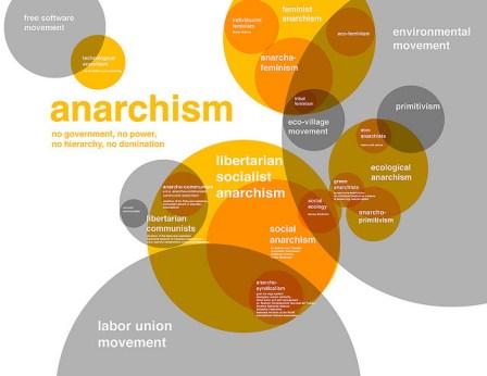 capitalism anarchism