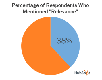 compete relevance survey