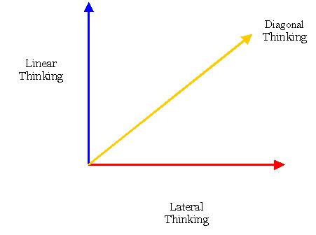 thinking diagonally
