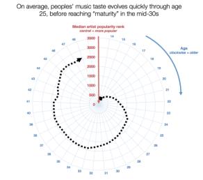 data music tastes
