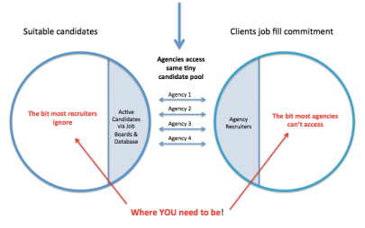 recruiters candidates