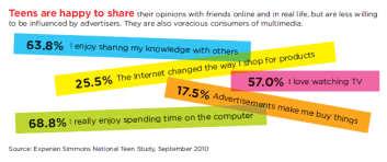 teens influenced by