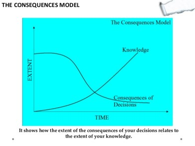 decisions eisenhower more knowledge less consequences teaffects