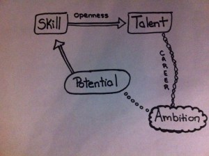 talent ambition path career business life