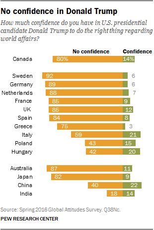 trump confidence global lack pew clown