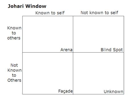 Johari window blind spot oblivious self awareness