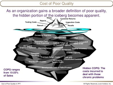 business iceberg example cost of poor quality juran-institute