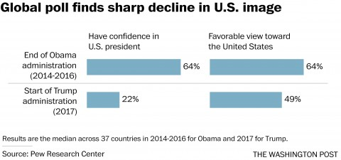 sharp decline in USA image Trump