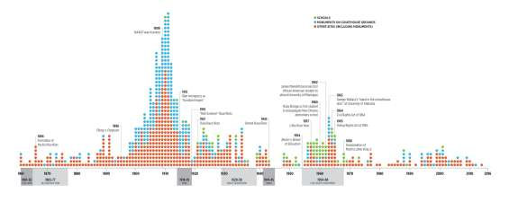 confederate monuments timeline