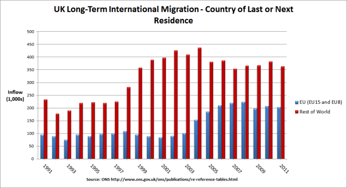 Graph showing inward EU migration is lower than extenal migration to the UK