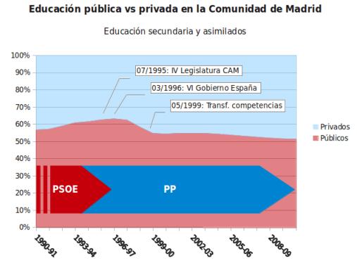 Educación pública vs privada en la comunidad de Madrid