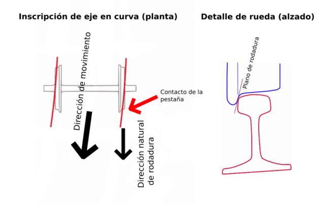 Remonte de pestaña durante la inscripción de un eje en una curva. (Fuente: elaboración propia)