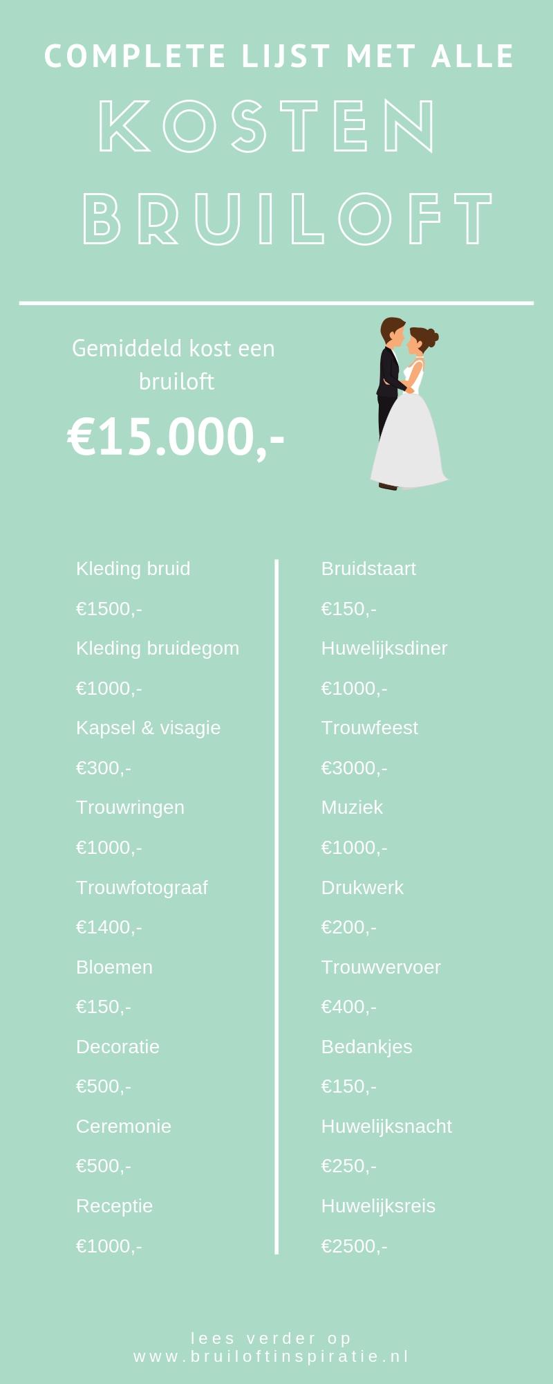 Lijst kosten bruiloft