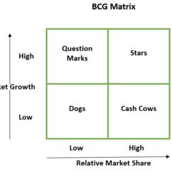 Diagram Of The Four Quadrants Contactor Coil Wiring Bostono Matrica, Arba Bcg Matrix – Andrius Bruno Rimkūnas