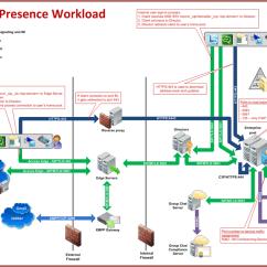 Dmz Network Diagram With 3 Apexi Rsm Wiring Microsoft Lync 2010 – Desenho Da Arquitetura Pronta No Visio | Bruno Estrozi