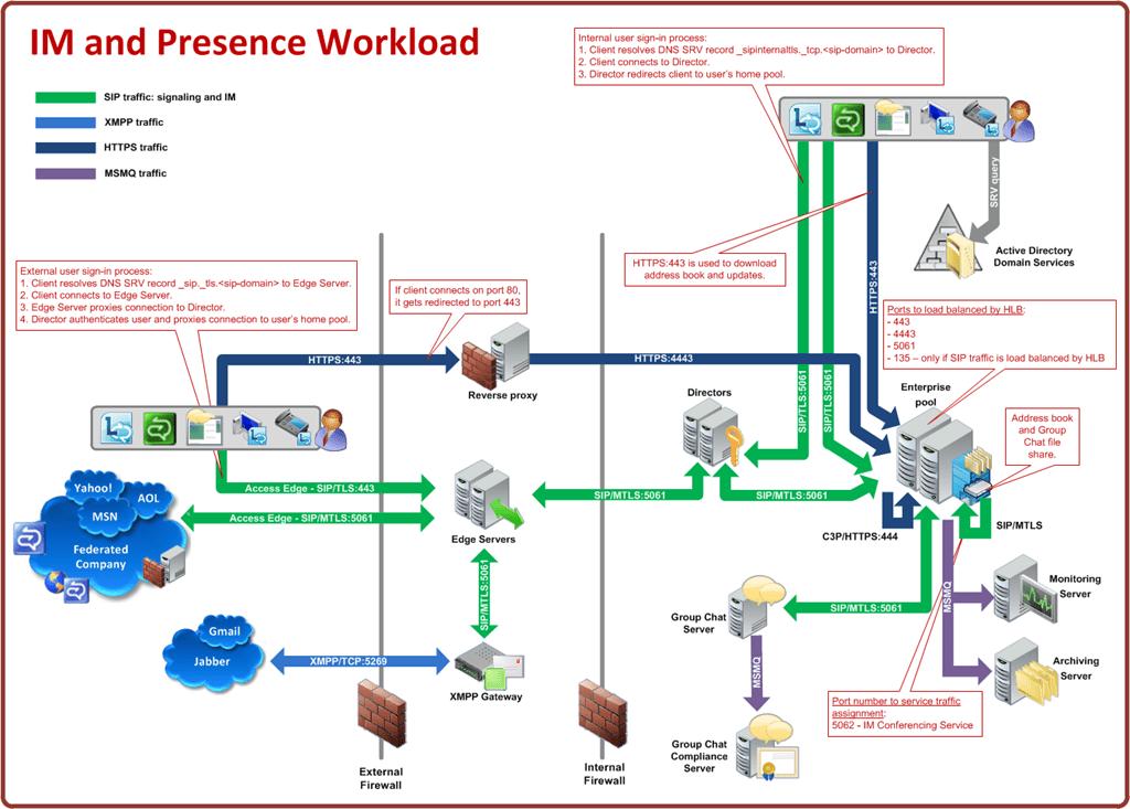 infrastructure visio diagram 2016 isuzu npr radio wiring microsoft lync 2010 – desenho da arquitetura pronta no | bruno estrozi