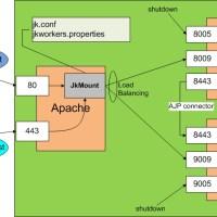 Integração Apache com Tomcat e balanceamento de carga com JkMount