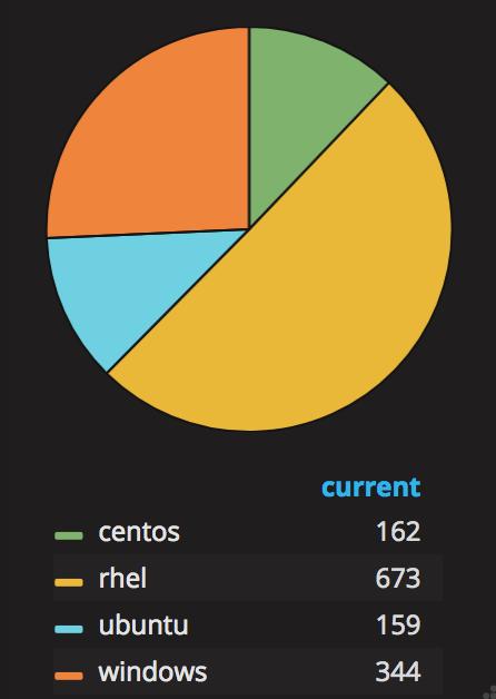 Grafana Pie Chart