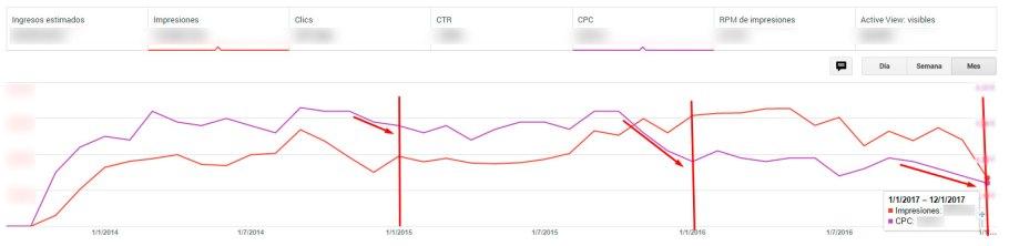 Caída del CPC de AdSense en enero de 2017