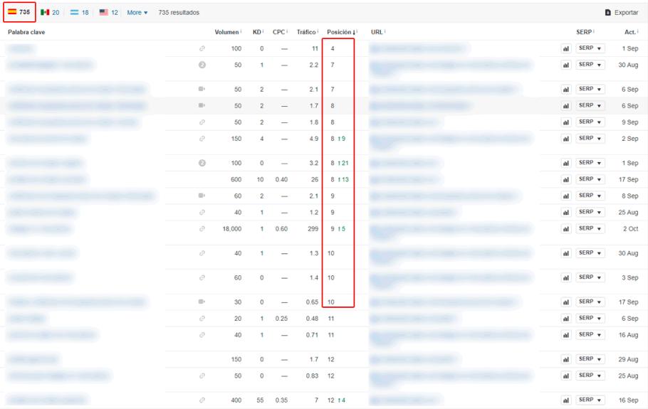 Evolución de posiciones de keywords con link building básico