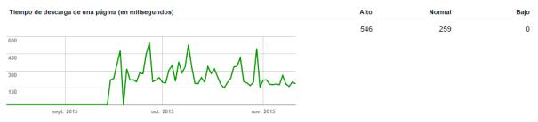 Velocidad de carga de una web vista en Search Console