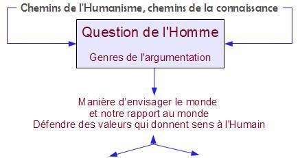 schéma Humanisme