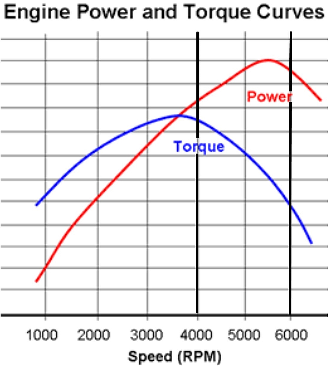 hight resolution of 2 stroke torque curve
