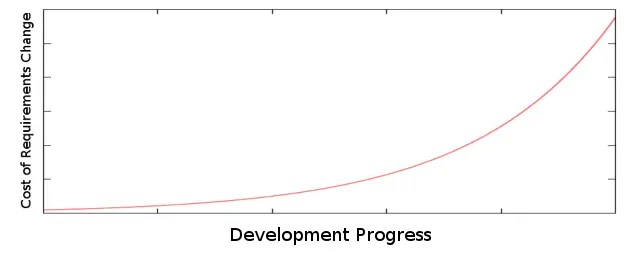 Graph showing the steep cost increase for requirement changes in later development stages.