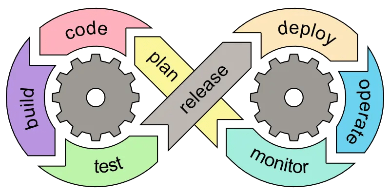 The DevOps Lifecycle