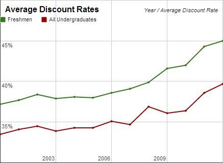 College discount rates, rising