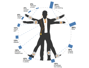 Wearable computing, a 2013 poll