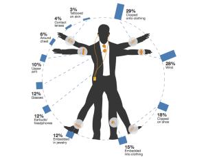 Wearable computing, a 2013 poll