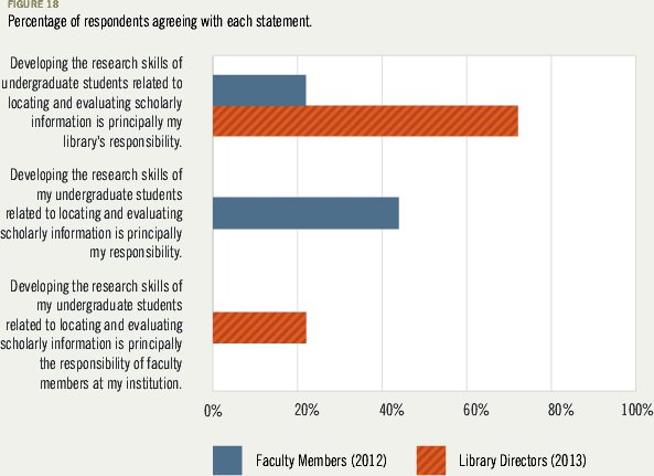 Who owns information literacy, faculty or librarians?