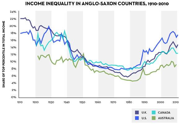 Income inequality 1910-2010