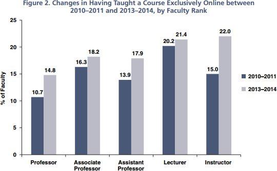 faculty teaching online by rank to 2014_HERI