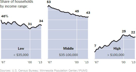 Middle class decline NYTimes