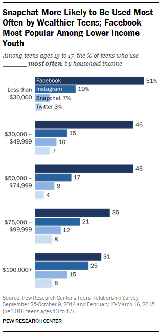 Teens using different social media platforms, broken down by wealth