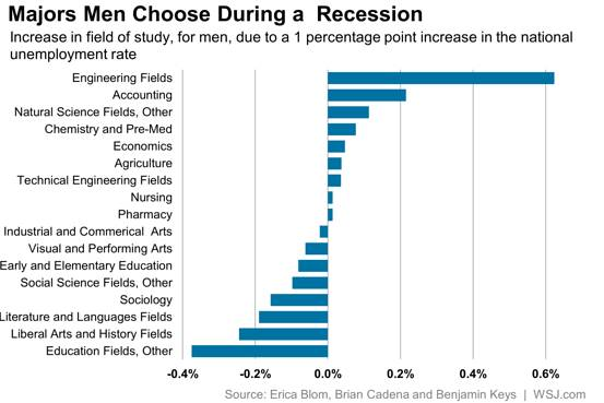 Majors Men Choose During a Recession