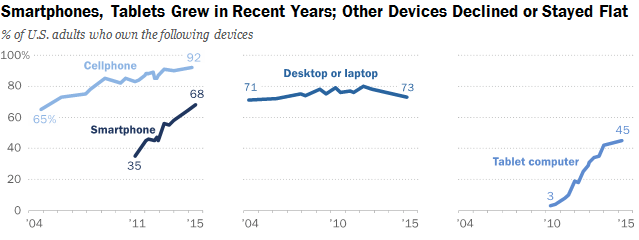 Device ownership, Pew