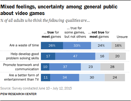 attitudes towards games, Pew study