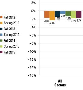 overall enrollment decline 2012-2015
