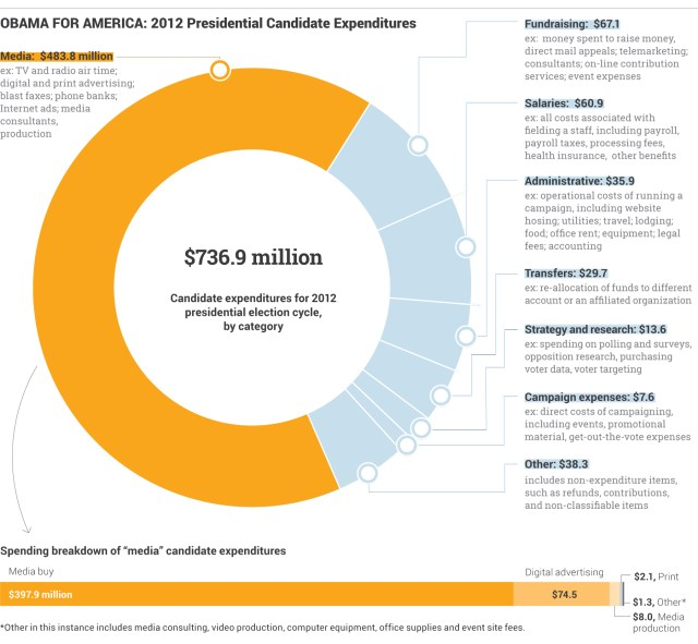 Obama campaign spending 2012, National Journal