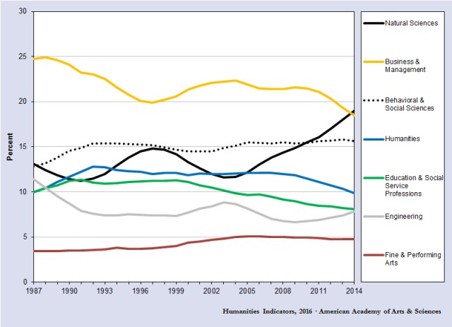 humanities degrees 1987 to 2014